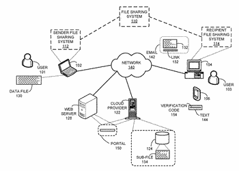Secured file sharing system