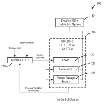 Control systems and methods for economical optimization of an electrical system