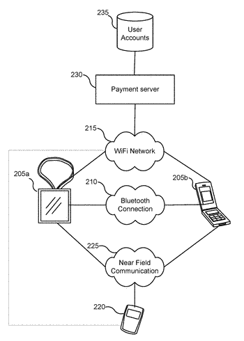 User device enabling access to payment information in response to mechanical input detection