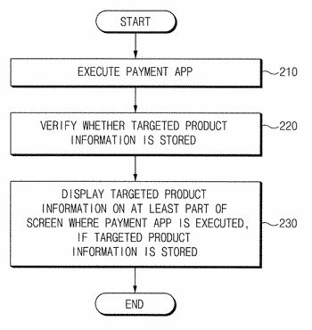 Product payment method and electronic device for supporting the same