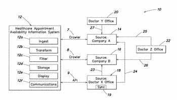 System and method for accessing healthcare appointments from multiple disparate sources