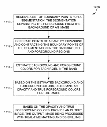 Method and apparatus for real-time matting using local color estimation and propagation