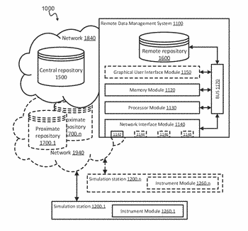 Method and systems for updating a remote repository based on data-types