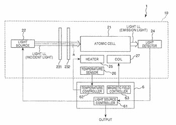 Quantum interference device, atomic oscillator, electronic apparatus, and moving object