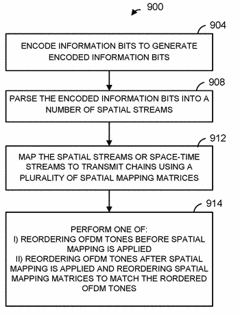 Tone reordering in a wireless communication system