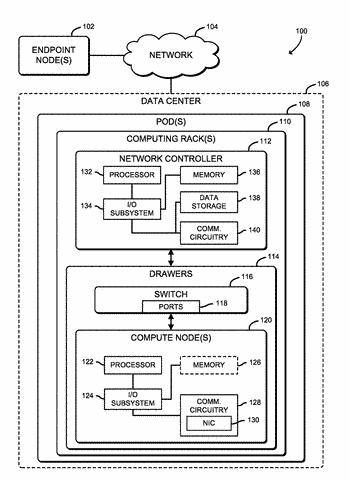 Technologies for deploying dynamic underlay networks in cloud computing infrastructures