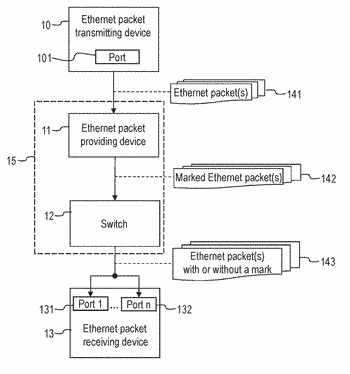Switch, devices and methods for receiving and forwarding ethernet packets