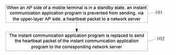Method and device for managing instant communication application program, and mobile terminal thereof