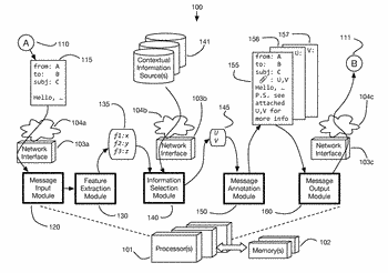 System for annotation of electronic messages with contextual information