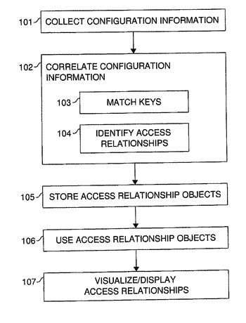 Access relationship in a computer system