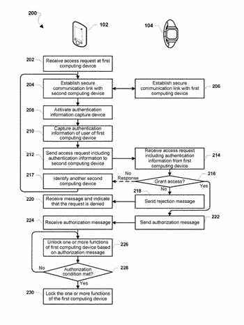 Remotely controlling access to a computing device
