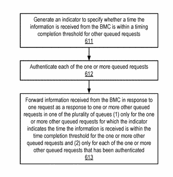 Method and apparatus to coordinate and authenticate requests for data