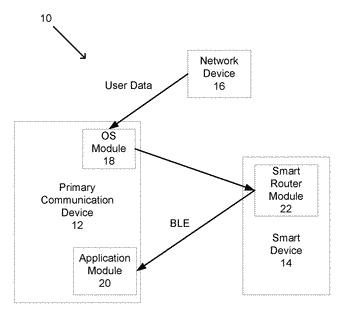 Smart device for notification loopback routing to a primary communication device