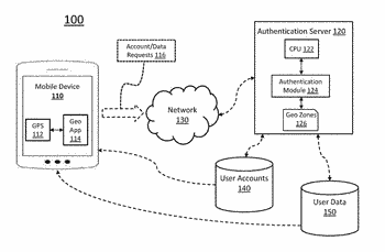 System and method for geo-location-based mobile user authentication