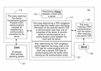 Dynamic selection of tcp congestion control for improved performances