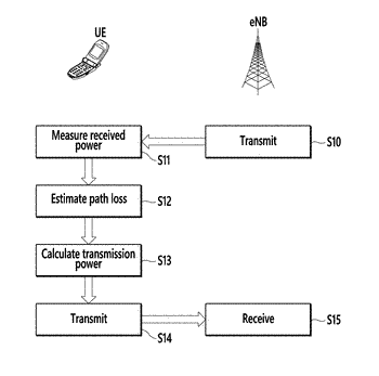 Method and apparatus for controlling uplink transmission power