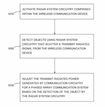 Method and apparatus for proximity radar in phased array communications