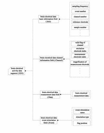 Method for storing data of photoelectrically synchronous brain activity recording