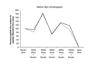 Compositions for topical application of compounds