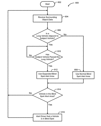 Methods and systems for blind spot monitoring with adaptive alert zone