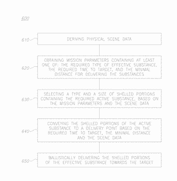 Method and system for delivering biodegradable shelled portions