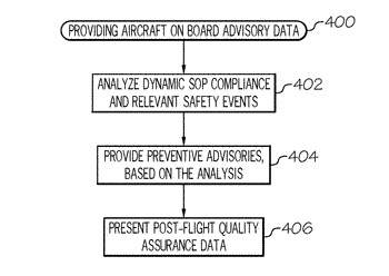 Methods and apparatus for providing real-time flight safety advisory data and analytics