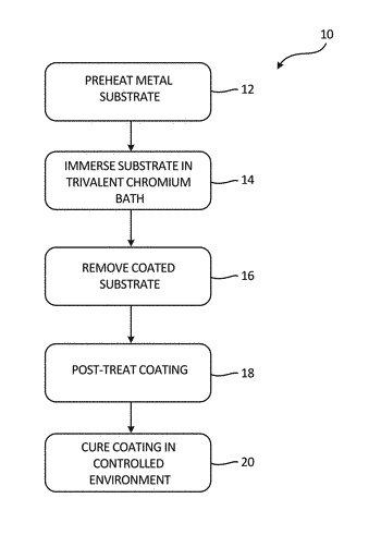 Method for making corrosion resistant coating