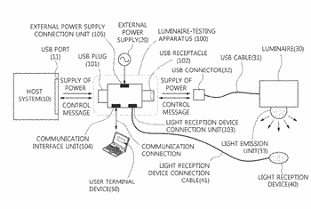 Apparatus for testing luminaire based on usb and method using the same