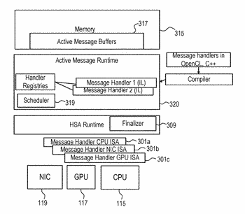 Message handler compiling and scheduling in heterogeneous system architectures