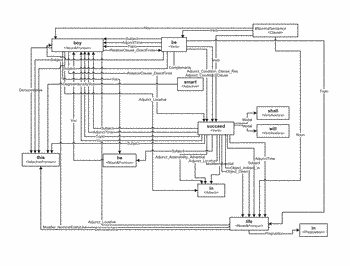 Natural language text classification based on semantic features