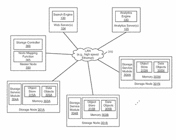 Unified storage system for online image searching and offline image analytics