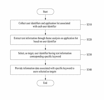 Method and system for providing target information using application list