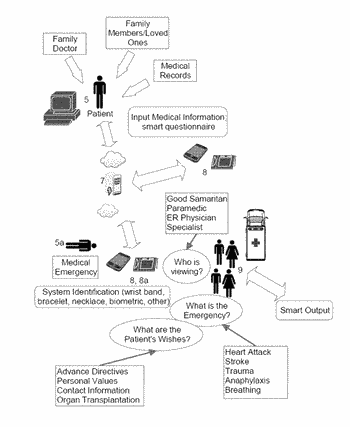 Systems and methods for obtaining and displaying medical data to assist decision making during a ...