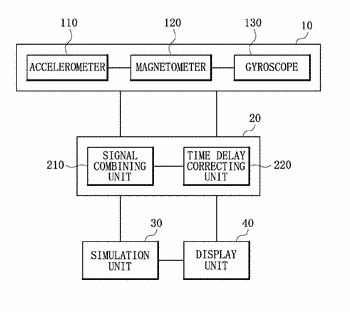 Low latency simulation apparatus and method using direction prediction, and computer program therefor