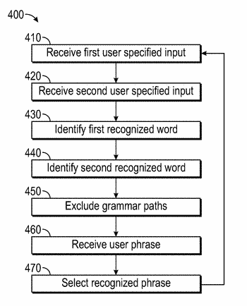 Systems and method for performing speech recognition