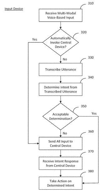 System and method for an integrated, multi-modal, multi-device natural language voice services environment