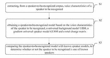 Method for speaker recognition and apparatus for speaker recognition