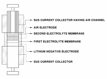 Lithium air battery having multi-layered electrolyte membrane and manufacturing method thereof