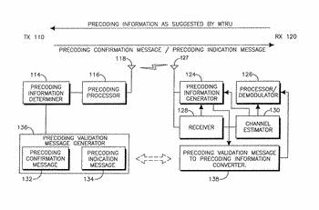 Method and apparatus for efficient precoding information validation for mimo communications