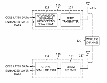 Broadcast signal frame generation device and broadcast signal frame generation method using boundary of physical ...