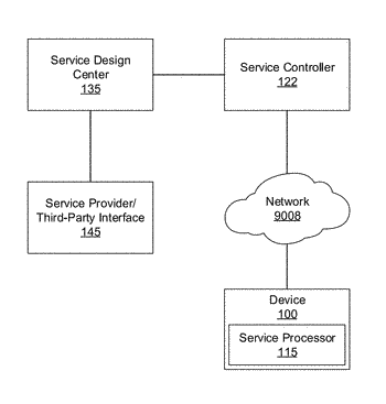 Enhanced curfew and protection associated with a device group
