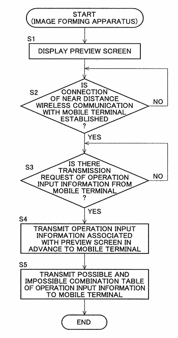 Operation input system, electronic device and mobile terminal