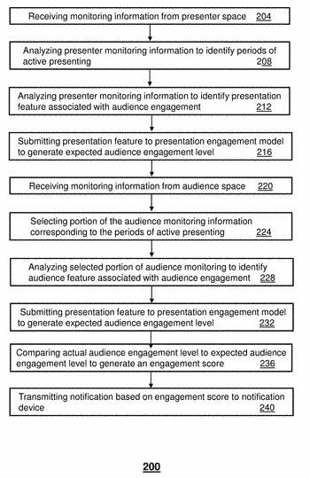 Method and apparatus for enhancing audience engagement via a communication network