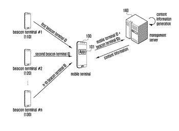 Method and apparatus for processing location information of terminal operating in beacon
