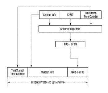 System and method for validating authenticity of base station and/or information received from base ...