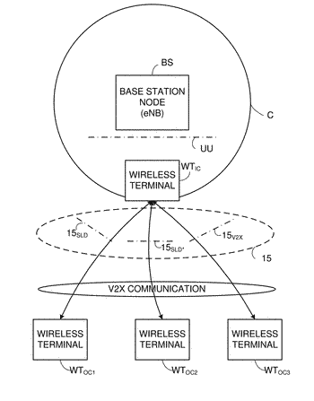 Resource selection for vehicle (v2x) communications