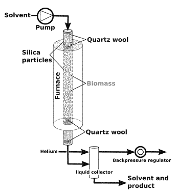 Method to produce water-soluble sugars from biomass using solvents containing lactones