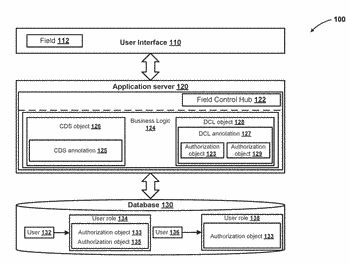 Field control annotations based on authorization objects