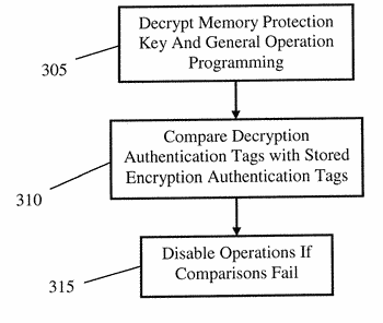 System for and method of cryptographic provisioning