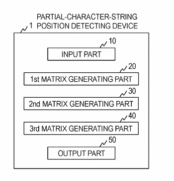 Device, method and program for detecting positions of partial character strings